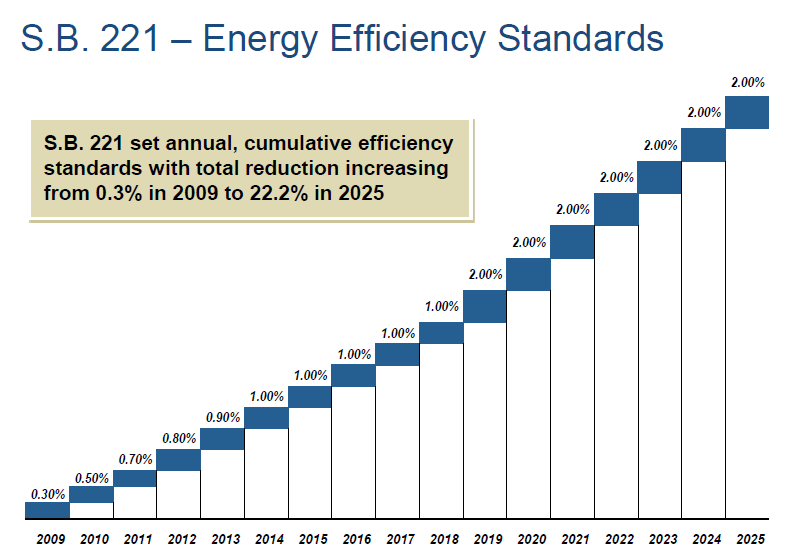 Annual energy efficiency benchmarks for Ohio's investor-owned utilities, as specified by SB221 (courtesy of Mark Rabkin).