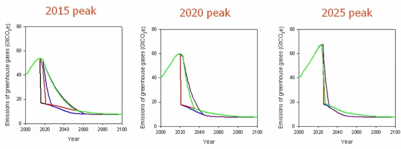 Anderson's emission reduction pathways, with peak emission years of 2015, 2020, and 2025. As the graphs illustrate, waiting until 2020 to implement carbon reduction programs, as the Durban Accord calls for, would require eliminating nearly all global carbon emissions overnight (courtesy of Grist).