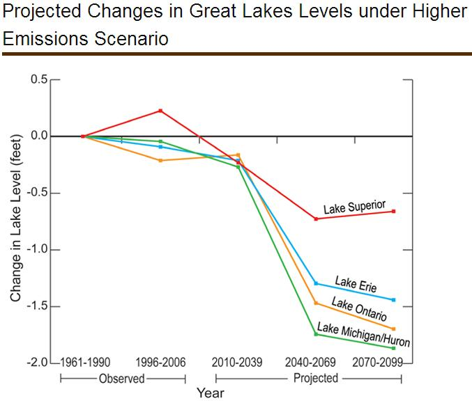 Projected changes in lake levels on the Great Lakes according to the Canadian global climate model (courtesy of the Second National Climate Assessment).