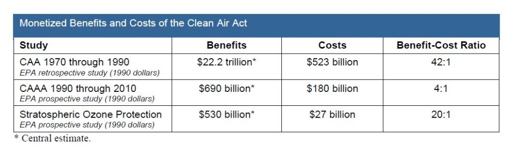 The monetized costs and benefits of the Clean Air Act and its 1990 amendments. As the table shows, the benefits of the CAA have vastly outweighed its costs (courtesy of Small Business Majority).