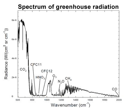 Spectrum measurements of the various wavelengths of greenhouse gas radiation at the surface of the Earth, drawn from Evans (2006). As the chart shows, the overwhelming majority of radiation falls within the spectrum of CO2, with significant contributions from CH4 (methane), O3 (ozone), and N2O (nitrous oxide), all of which are known greenhouse gases (courtesy of Skeptical Science).