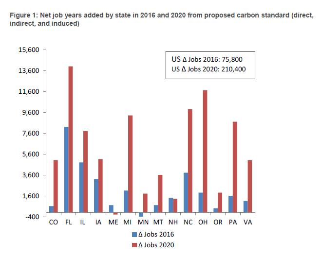 Graph from Synapse Energy Economic's report on the NRDC policy proposal. As the graph shows, Ohio is projected to gain the second most jobs from EPA action (courtesy of Synapse Energy Economics).