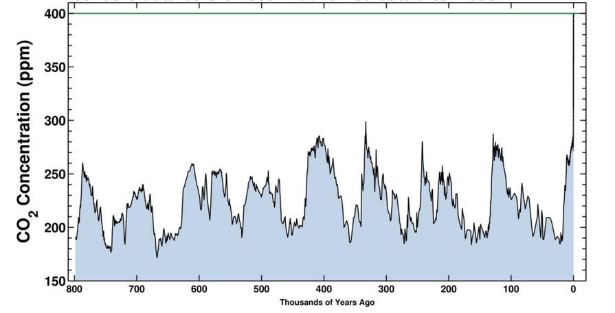 Historical concentrations of CO2 in the Earth's atmosphere, as measured over the last 800,000 years. As the chart suggests, the historical measure stayed at or below 280ppm throughout this period, but the number spiked rapidly after 1850 (courtesy of the Scripps Institution of Oceanography).