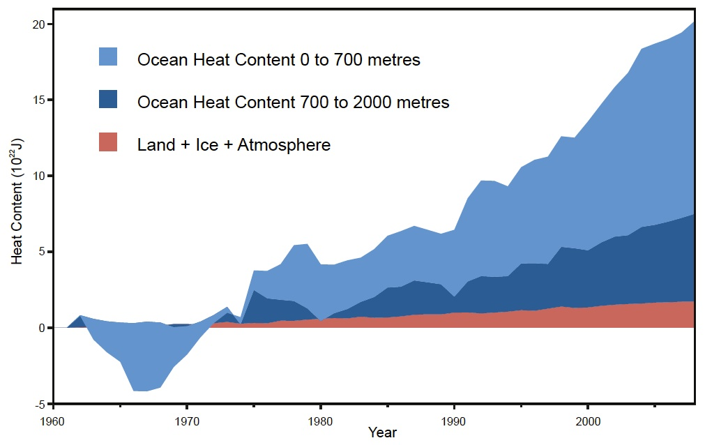 The vast majority of global warming is stored in the oceans, particularly below 700 meters, due to sheer size of the oceans, compared to land area, and the ability of water to trap and store heat (courtesy of Skeptical Science).