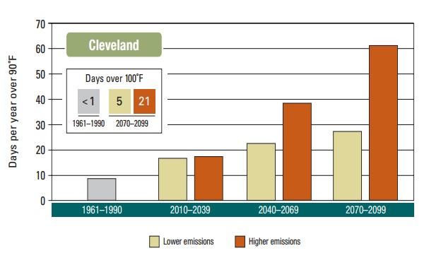 The number of days above 90F and 100F in Cleveland under a low and high emissions scenario (courtesy of the Union of Concerned Scientists).