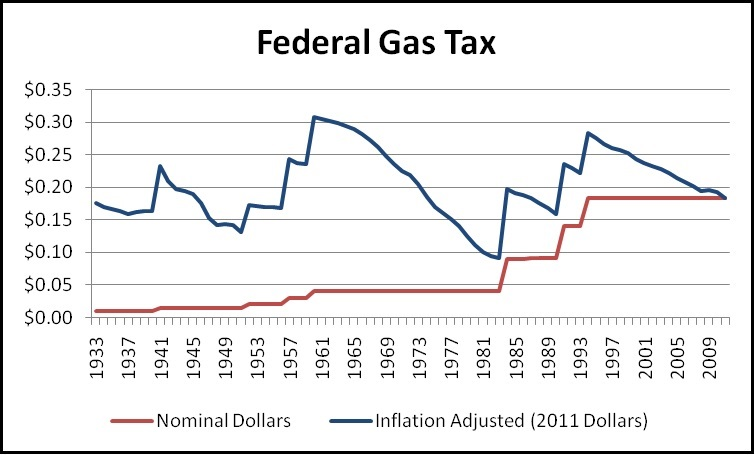 nominal & inflation-adjusted gas tax