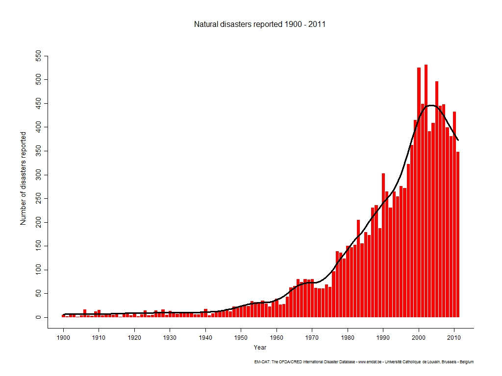 chart of disaster occurrence 1900-2011
