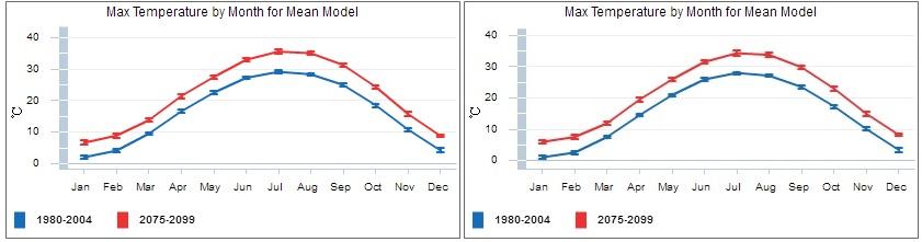 change in monthly temperatures in worst case scenario