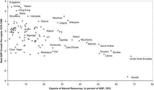 natural resource dependence and growth rates
