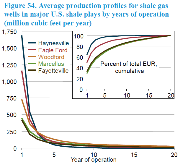 shale gas production cycle