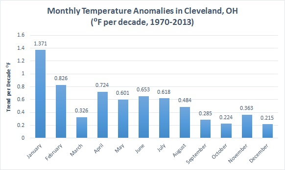 cleveland monthly temperature anomalies