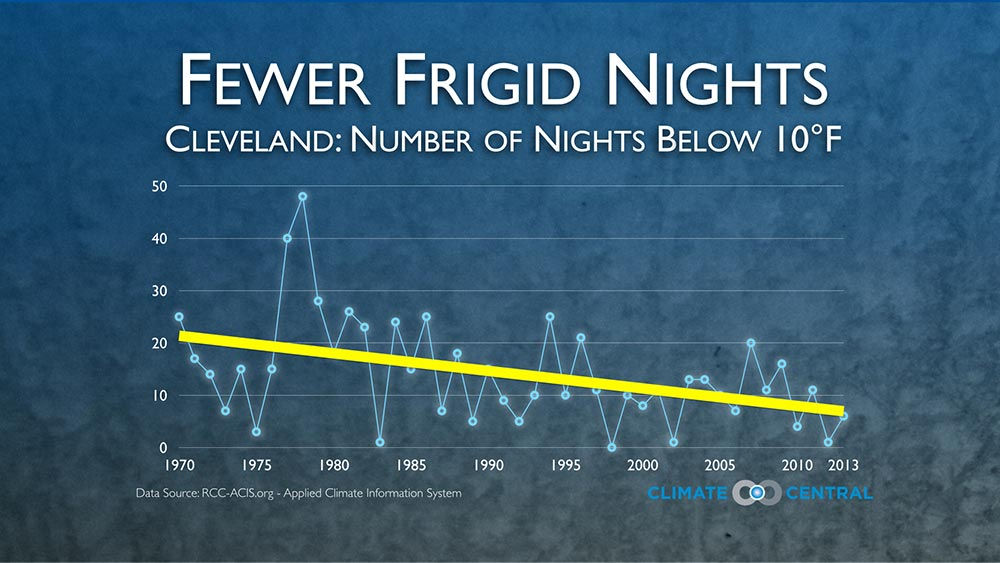 number of frigid nights in cleveland