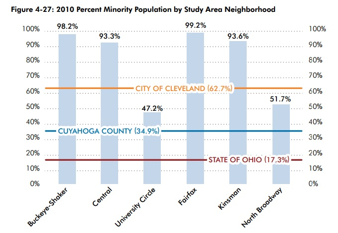 minority populations opportunity corridor neighborhoods