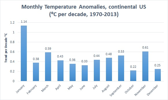 monthly average temperature anomalies