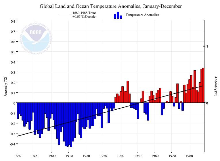 global annual temperatures 1880-1988