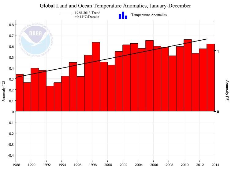 annual global temperatures 1988-2013
