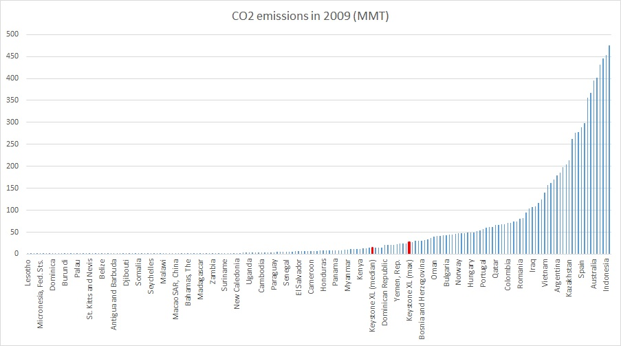 co2 emissions per country with keystone