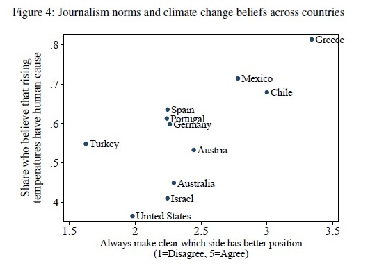 journalist norms and climate change belief