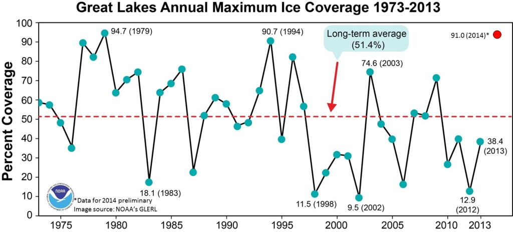 great lakes ice cover