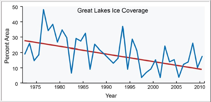 great lakes ice cover trend