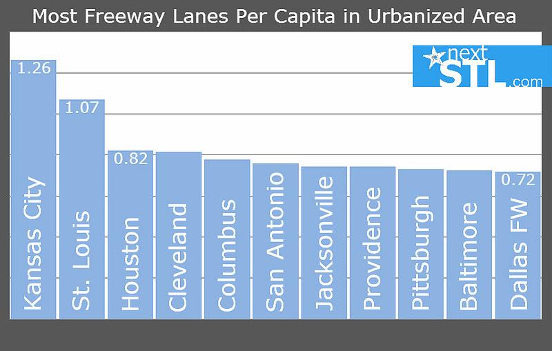 freeway miles per capita