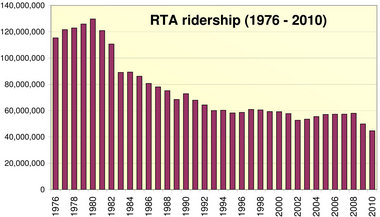 gcrta ridership by year