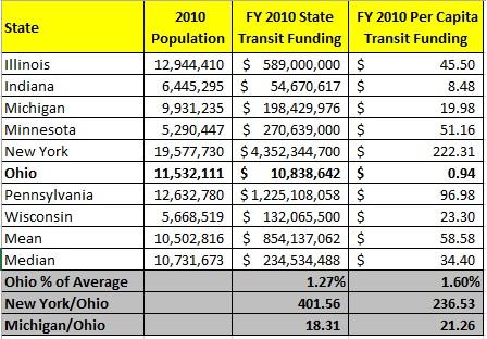 great lakes states 2010 transit funding