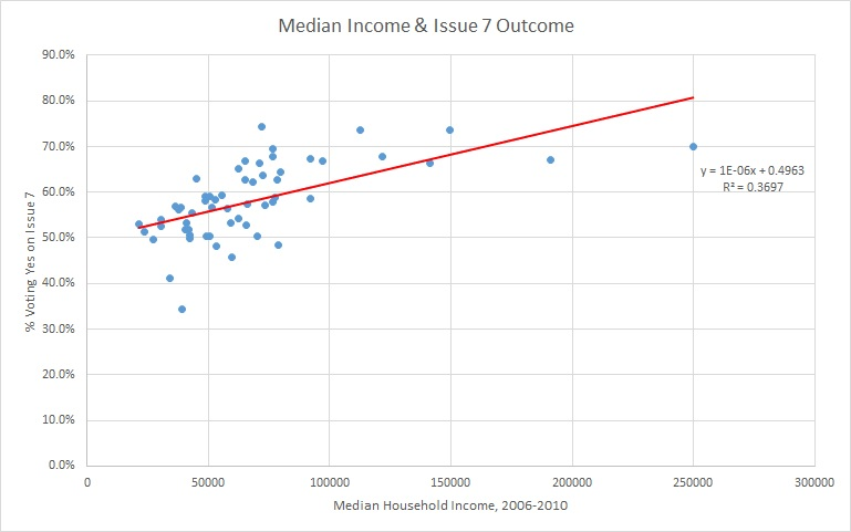 median income & issue 7 all cities
