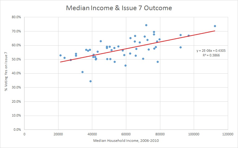median income & issue 7 no outliers