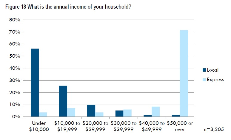 metro akron household income