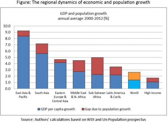 population and gdp growth by region