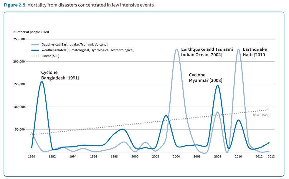 disaster mortality since 1990
