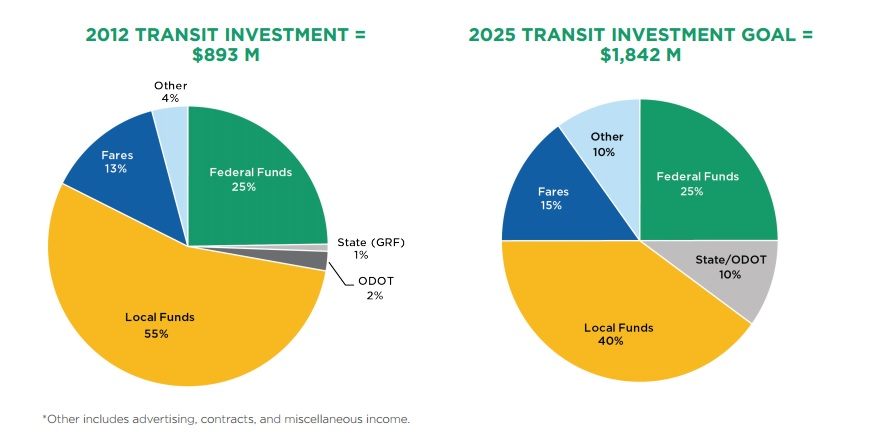 ohio transit funding