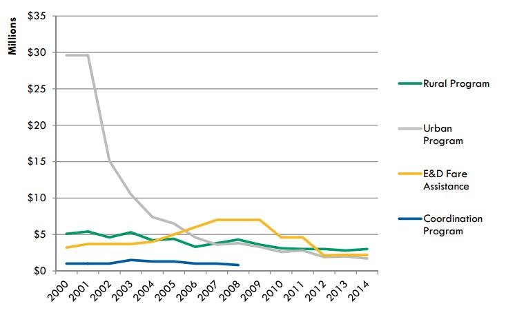 ohio transit funding 2000-2014