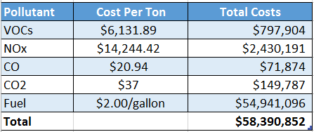 idling cost calculations