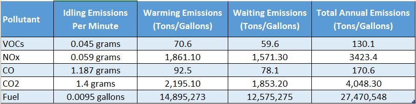 idling emissions calculations