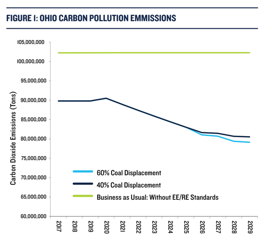 co2 emissions with & without sb 221