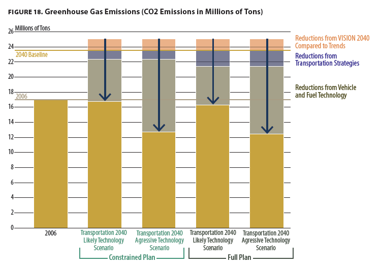 ghg savings from different scenarios