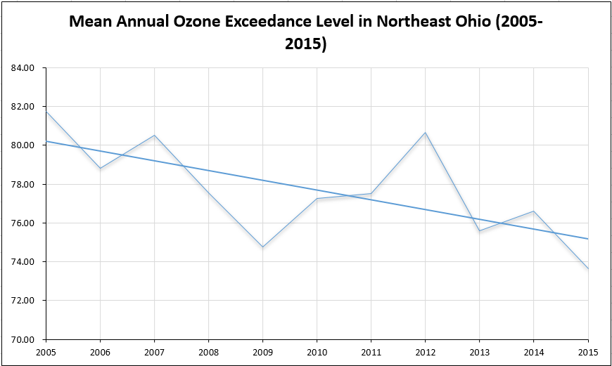 mean annual o3 exceedance level 2005-2015