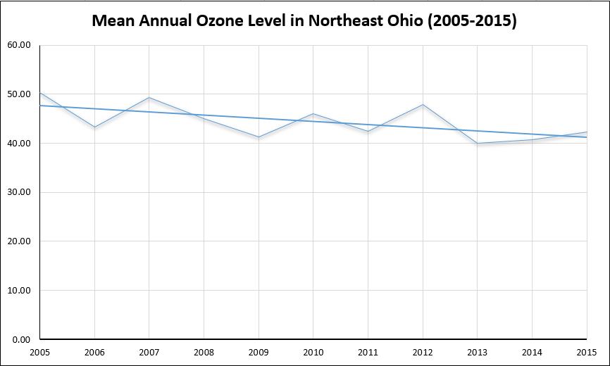 mean annual o3 level 2005-2015