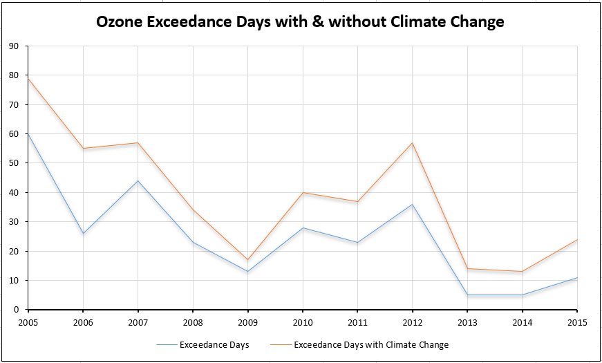 o3 exceedance days with & without climate change