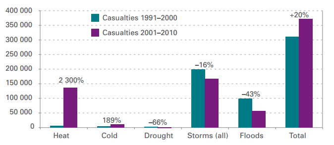 change in disaster deaths by decade
