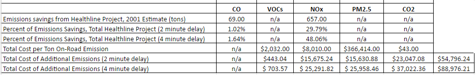 costs from additional public square emissions