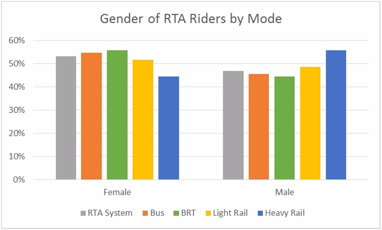 gender rta riders