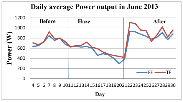 power output 2013 haze