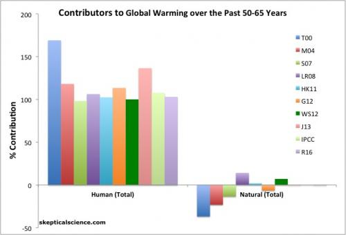 global warming attribution by source