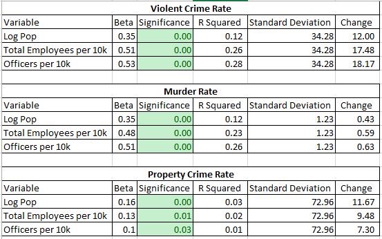2016 police crime correlations