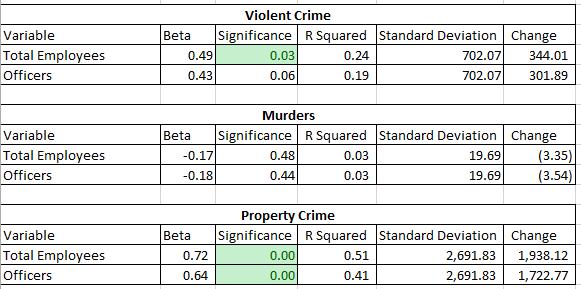 cleveland police crime correlations