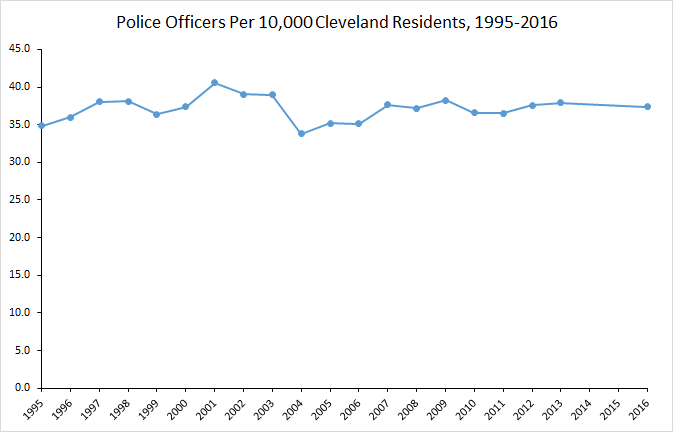 police per 10k cleveland