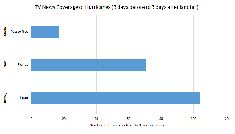 tv news stories hurricanes